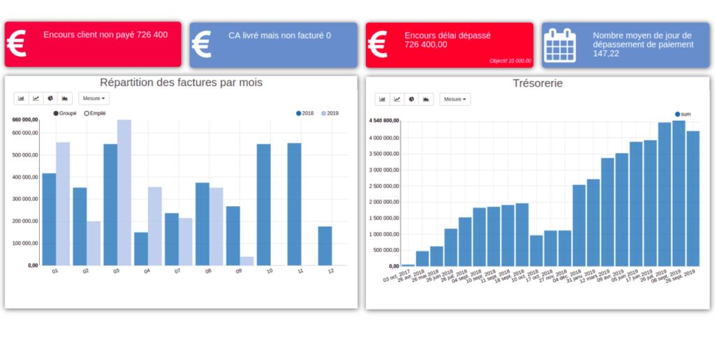 Analyse des résultats de comptabilité par ERP Cloud